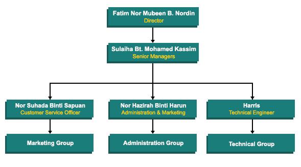 tuj_org_chart